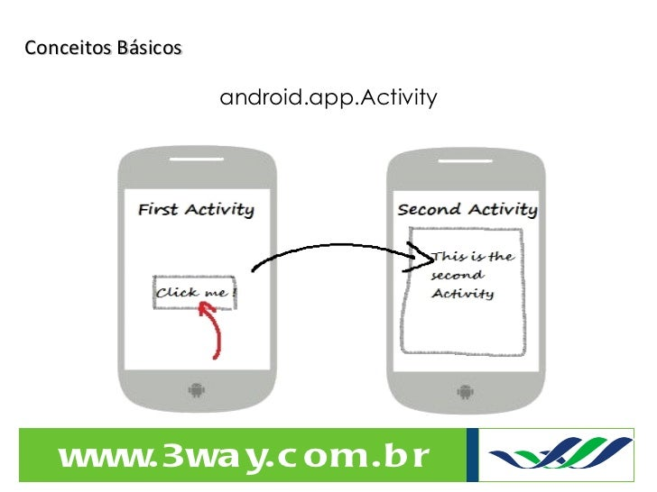 Conceitos Básicos android.app.Activity