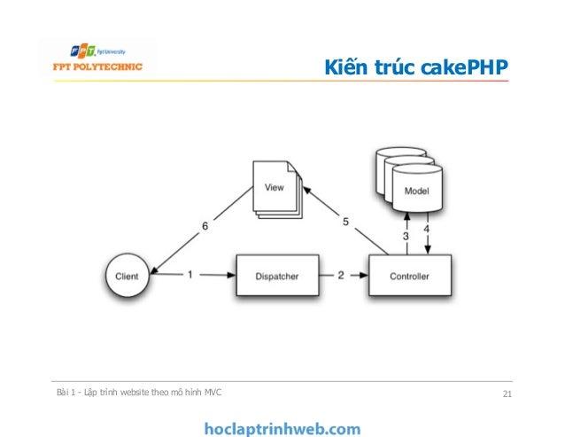 Kiến trúc cakePHP Bài 1 - Lập trình website theo mô hình MVC 21