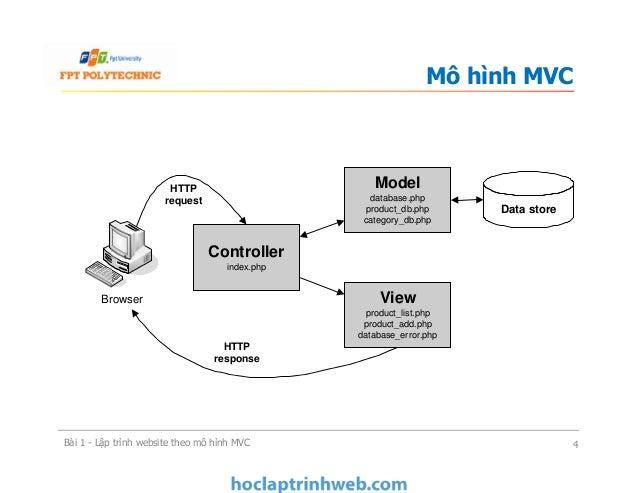 Mô hình MVC Bài 1 - Lập trình website theo mô hình MVC 4 ` Browser Controller index.php View product_list.php product_add....