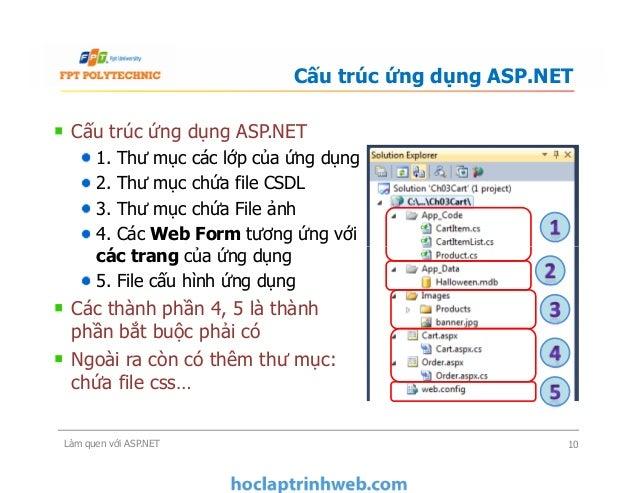 Cấu trúc ứng dụng ASP.NET 1. Thư mục các lớp của ứng dụng 2. Thư mục chứa file CSDL 3. Thư mục chứa File ảnh 4. Các Web Fo...