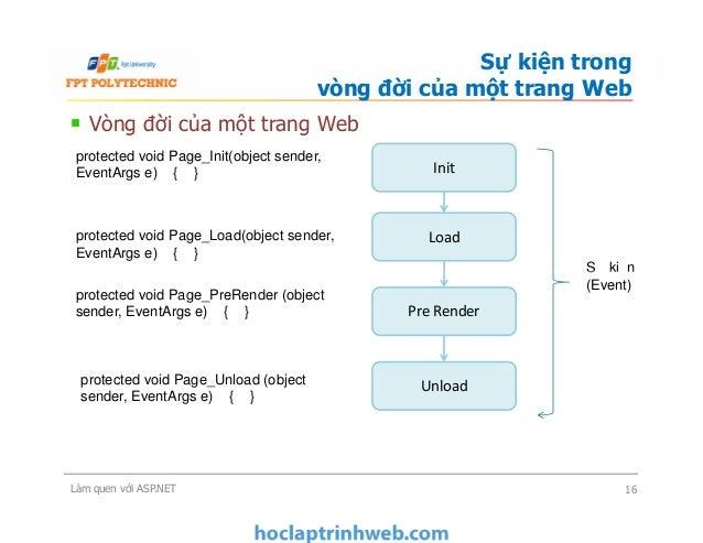 Vòng đời của một trang Web Sự kiện trong vòng đời của một trang Web Init Load Sự kiện (Event) protected void Page_Init(obj...