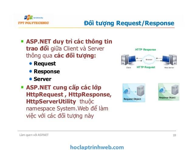 ASP.NET duy trì các thông tin trao đổi giữa Client và Server thông qua các đối tượng: Request Response Server ASP.NET cung...
