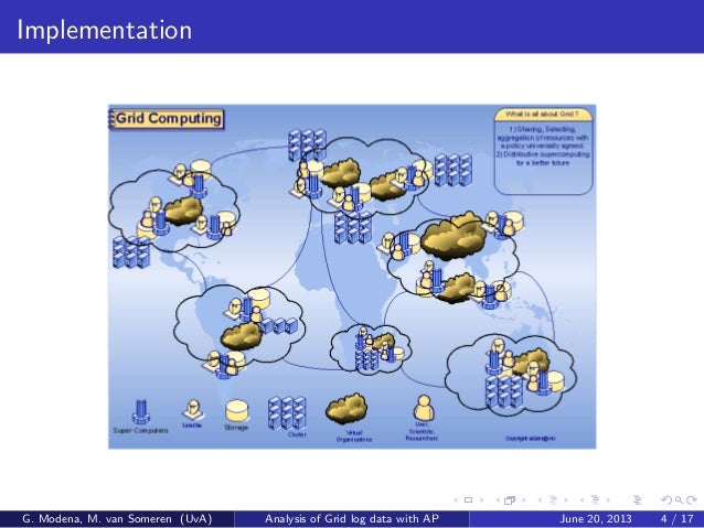 Implementation G. Modena, M. van Someren (UvA) Analysis of Grid log data with AP June 20, 2013 4 / 17