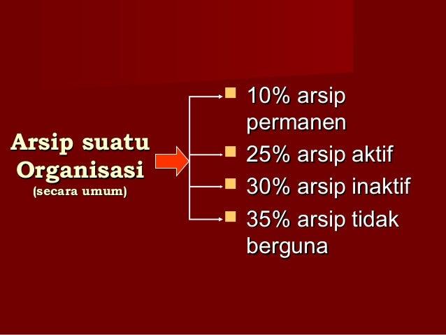 Arsip suatuArsip suatu OrganisasiOrganisasi (secara umum)(secara umum)  10% arsip10% arsip permanenpermanen  25% arsip a...