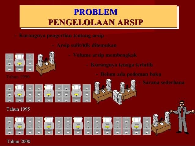 PROBLEMPROBLEM PENGELOLAAN ARSIPPENGELOLAAN ARSIP - Kurangnya pengertian tentang arsip Tahun 2000 Tahun 1995 Tahun 1990 - ...