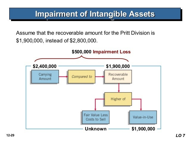 accounting treatment of intangible assets Following on my previous entry [accounting for intangible asset], this post discuss measurement after recognition of an intangible asset [adapted from ias 38, intangible asset] the standard states that after recognition, intangible assets may be measured using either a cost model or a.