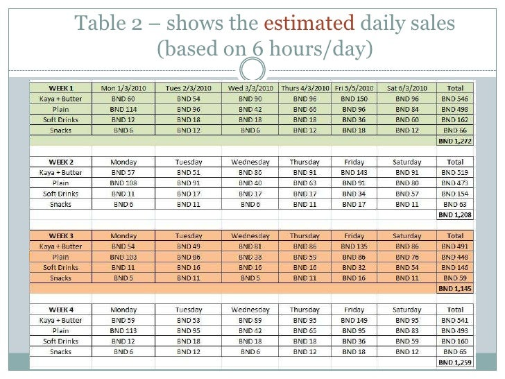 Table 2 – shows the estimated daily sales (based on 6 hours/day)<br />