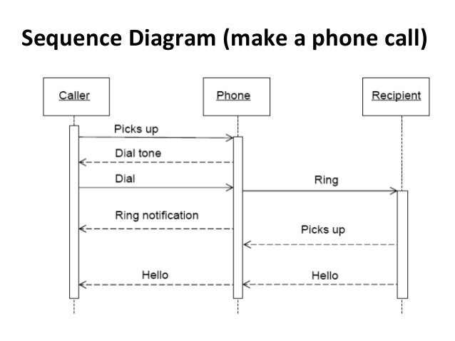 Slide 4 Interaction Diagram