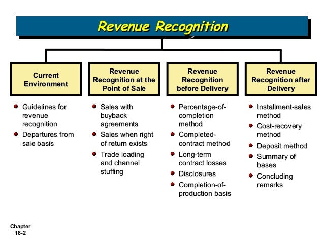 revenue recognition research paper New cch accounting research manager white paper examines revised fasb proposal on revenue recognition.