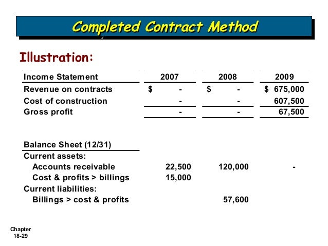 cost recoverability method of revenue recognition G revenue and cost recognition in co recoverability of capitalized costs is likely to be insupportable under fasb statement no the short-cut method for determining the tax effect on the ceiling test for companies using the full-cost method of accounting, as described.