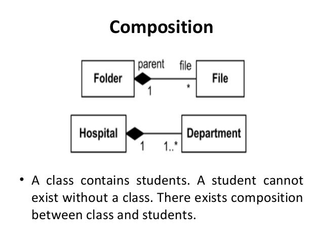 Class composition diagram auto wiring diagram today slide 5 class diagram rh slideshare net class diagram composition and aggregation class diagram composition example ccuart Choice Image