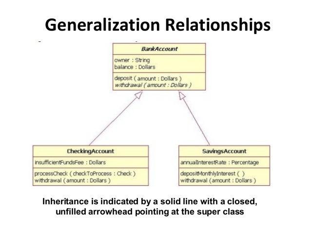 Slide 5 class diagram generalization relationships inheritance ccuart Gallery