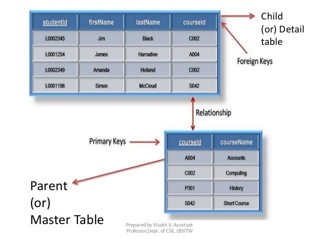 Prepared by Visakh V, Assistant Professor,Dept. of CSE, LBSITW Parent (or) Master Table Child (or) Detail table