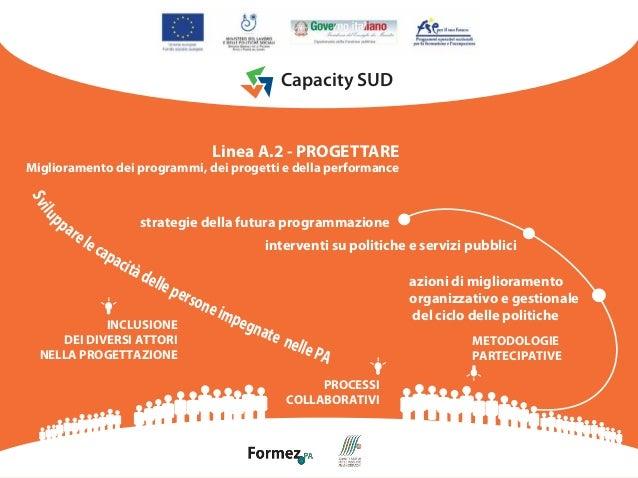 Capacity SUD  Linea A.2 - PROGETTARE  Miglioramento dei programmi, dei progetti e della performance  S vi  lu  pp  a re  s...