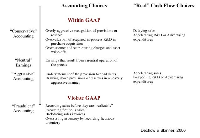 gaap backdating invoices Introduction us gaap versus ifrs the basics 2 convergence continued to be a high priority on the agendas of both the us financial accounting standards board (fasb) and the.