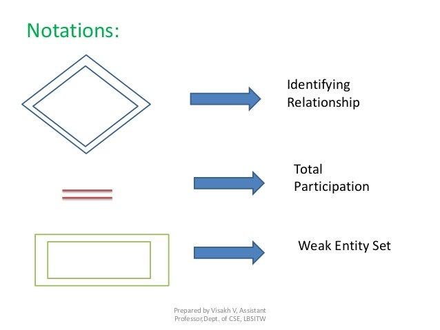 Slide 6 er strong weak entity ccuart Choice Image