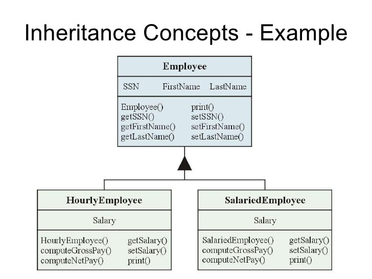java inheritance Inheritance and polymorphism works exactly the same way in c# however, c# requires the virtual keyword for methods that you want overridden in inheriting subclasses, so i'm guessing that you didn't use virtual, hence you got the different result – vicsz dec 15 '10 at 17:22.
