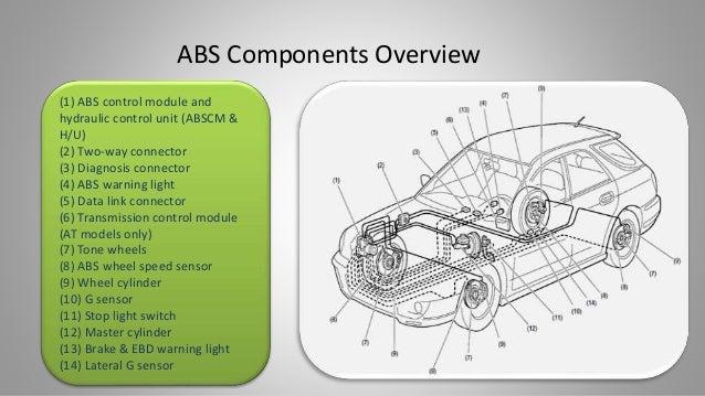 a system to control anti lock braking in a car