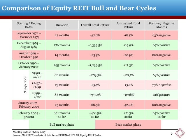 Monthly data as of December 2014 Source: NAREIT® analysis of data from FTSE NAREIT All Equity REIT Index. Comparison of Eq...