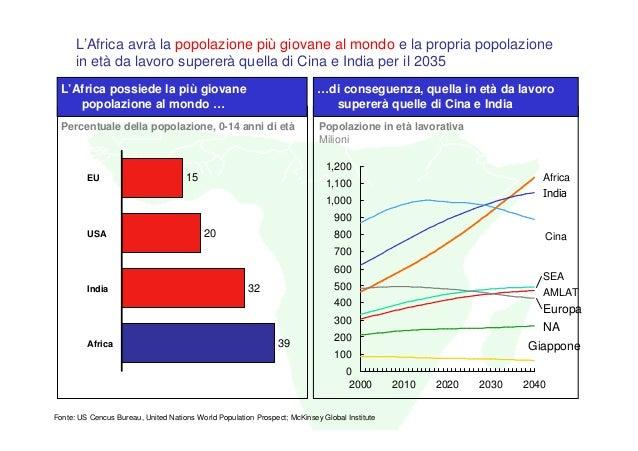 L'Africa avrà la popolazione più giovane al mondo e la propria popolazione      in età da lavoro supererà quella di Cina e...
