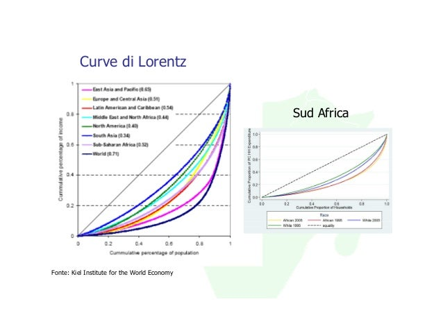 Curve di Lorentz                                              Sud AfricaFonte: Kiel Institute for the World Economy