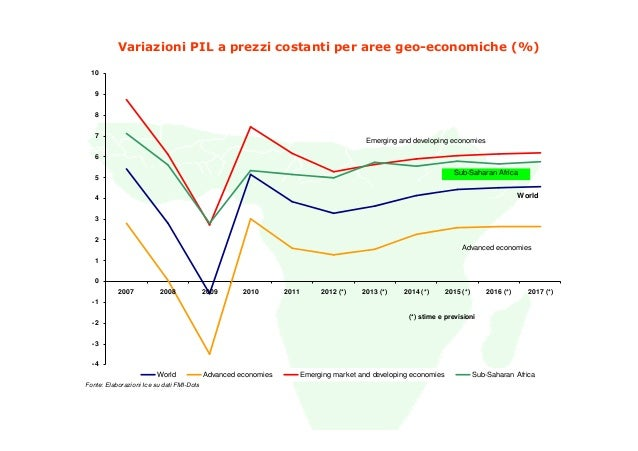 Variazioni PIL a prezzi costanti per aree geo-economiche (%) 10   9   8   7                                               ...