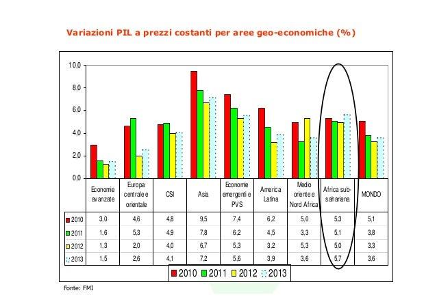 Variazioni PIL a prezzi costanti per aree geo-economiche (%) 10,0  8,0  6,0  4,0  2,0  0,0                      Europa    ...