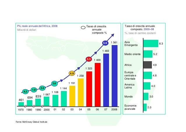 PIL reale annuale dell'Africa, 2008                               Tasso di crescita               Tasso di crescita annual...