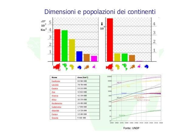 Dimensioni e popolazioni dei continenti  Nome          Area (km²)  Eurafrasia    84 580 000  Laurasia      78 700 000  Eur...