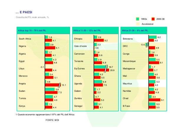 … E PAESICrescita del PIL reale annuale, %                                                                                ...