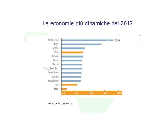 Le economie più dinamiche nel 2012  Fonte: Banca Mondiale