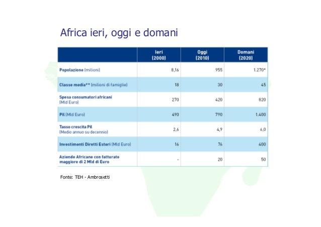 Africa ieri, oggi e domaniFonte: TEH - Ambrosetti