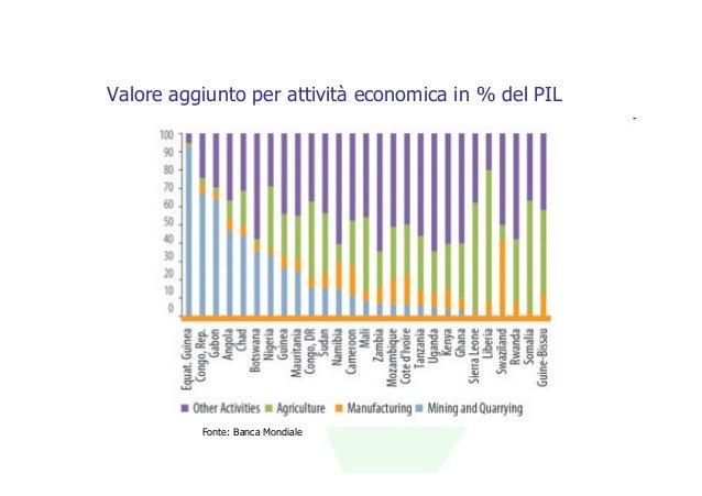 Valore aggiunto per attività economica in % del PIL          Fonte: Banca Mondiale