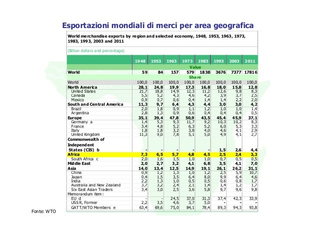 Esportazioni mondiali di merci per area geografica              World merchandise exports by region and selected economy, ...