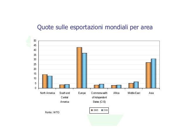 Quote sulle esportazioni mondiali per area50454035302520151050      North America    South and   Europe   Commonwealth    ...