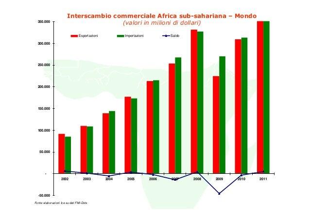 Interscambio commerciale Africa sub-sahariana – Mondo  350.000                                       (valori in milioni di...