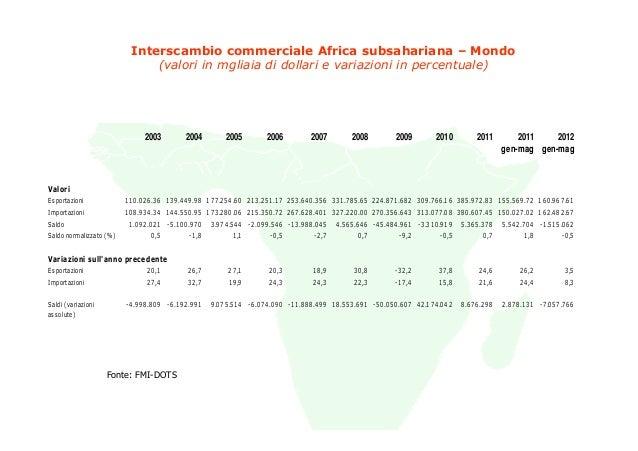 Interscambio commerciale Africa subsahariana – Mondo                                (valori in mgliaia di dollari e variaz...