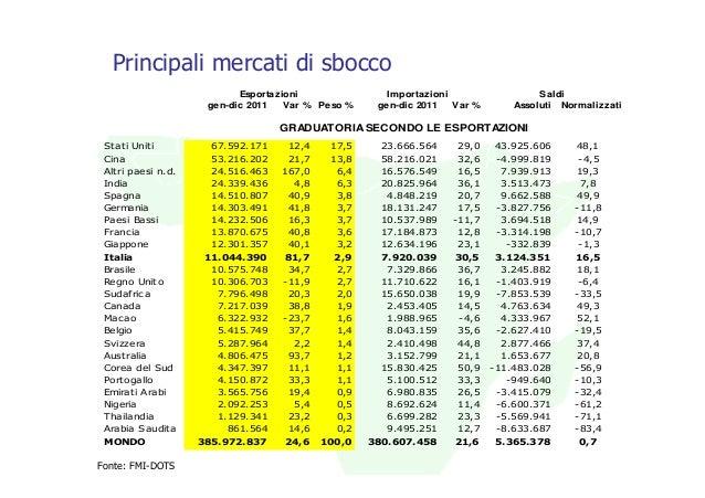 Principali mercati di sbocco                           Esportazioni               Importazioni                  Saldi     ...