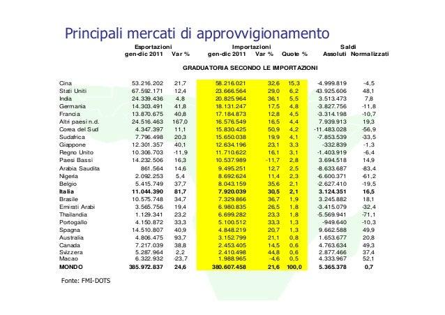 Principali mercati di approvvigionamento                      Esportazioni                 Importazioni                   ...
