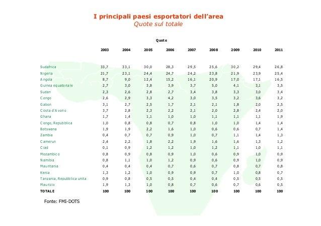 I principali paesi esportatori dell'area                                            Quote sul totale                      ...