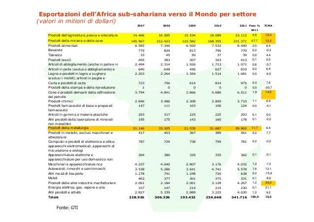 Esportazioni dell'Africa sub-sahariana verso il Mondo per settore(valori in milioni di dollari)                           ...