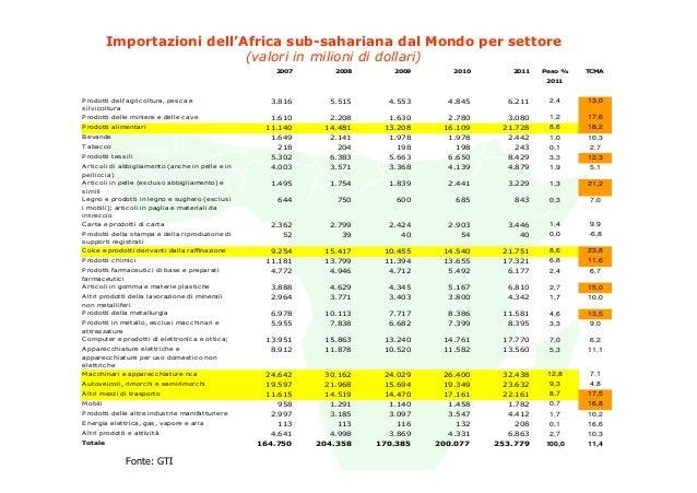 Importazioni dell'Africa sub-sahariana dal Mondo per settore                             (valori in milioni di dollari)   ...