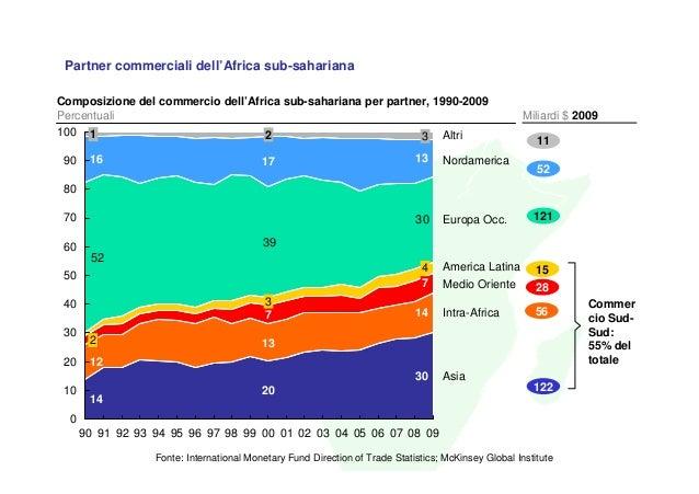 Partner commerciali dell'Africa sub-saharianaComposizione del commercio dell'Africa sub-sahariana per partner, 1990-2009Pe...