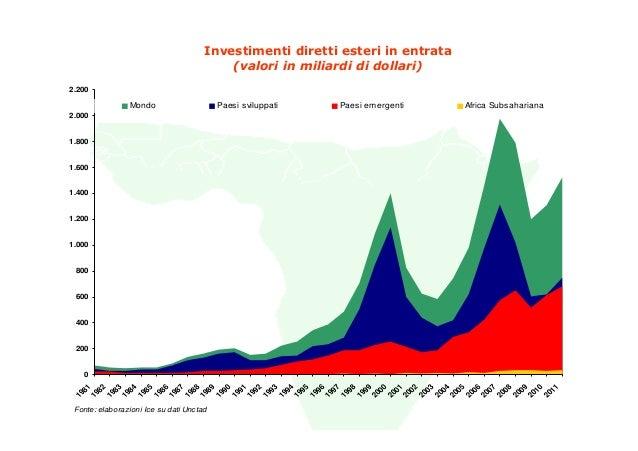 Investimenti diretti esteri in entrata                                          (valori in miliardi di dollari)2.200      ...