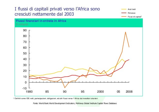 I flussi di capitali privati verso l'Africa sono                                                                          ...