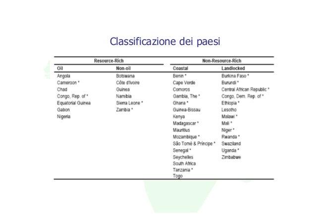 Classificazione dei paesi