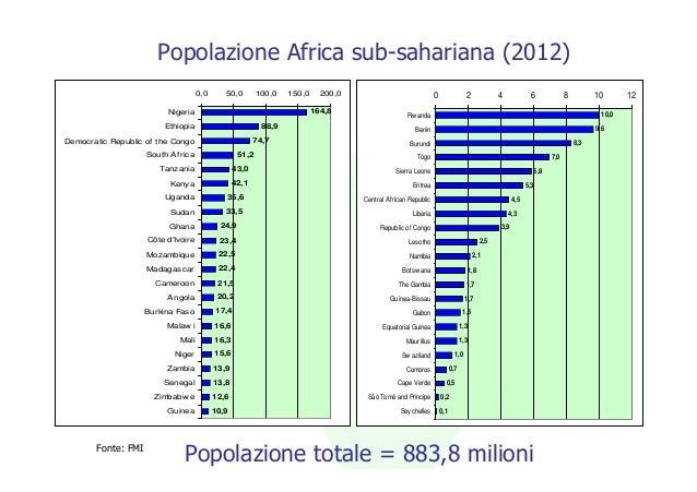 Popolazione Africa sub-sahariana (2012)                                    0,0      50,0        100,0   150,0     200,0   ...