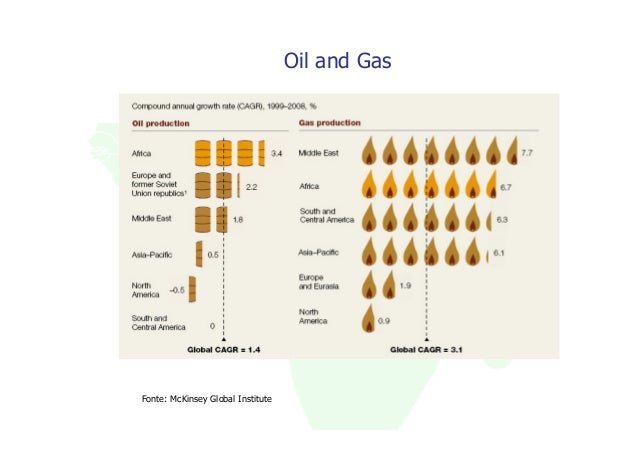 Oil and GasFonte: McKinsey Global Institute