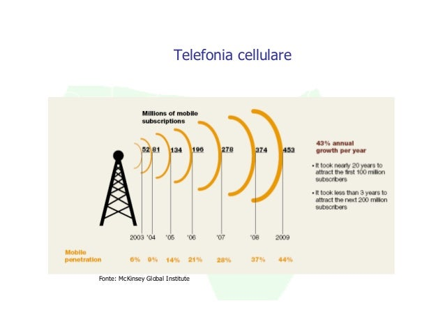 Telefonia cellulareFonte: McKinsey Global Institute