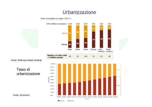 UrbanizzazioneFonte: McKinsey Global Institute     Tasso di     urbanizzazione  Fonte: Accenture